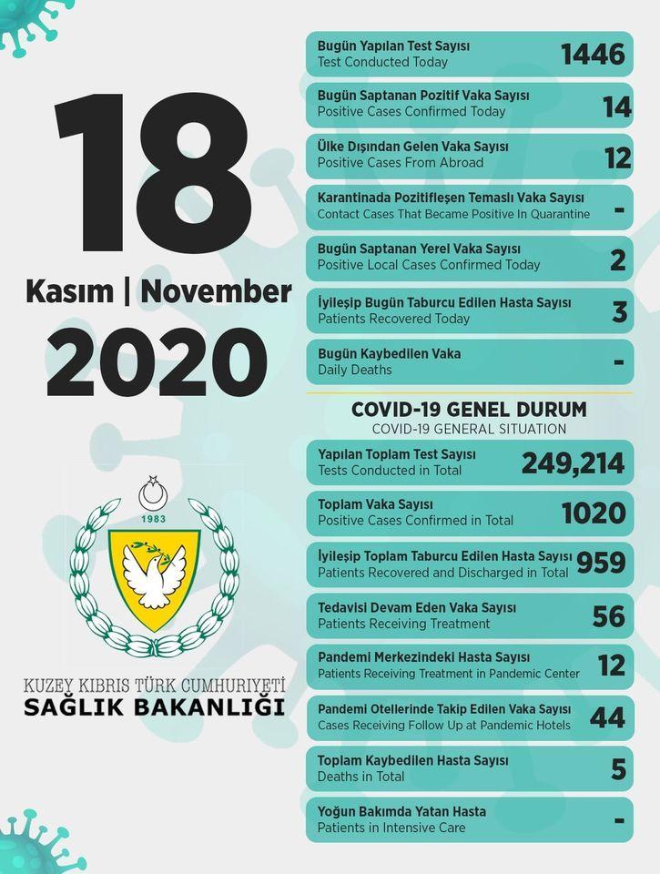 18 ноября в ТРСК 14 инфицированных, 3 выписаны