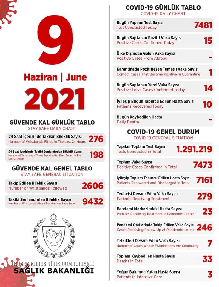 9 июня 2021 в ТРСК 15 инфицированных, 10 выписаны