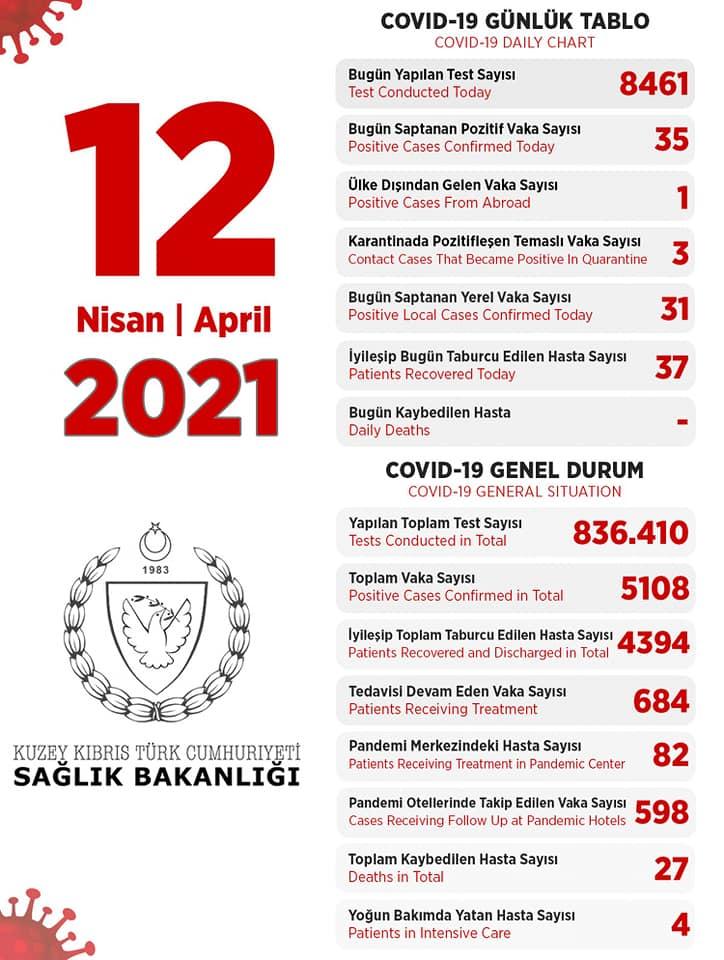 12 апреля 2021 в ТРСК 35 инфицированных, 37 выписано