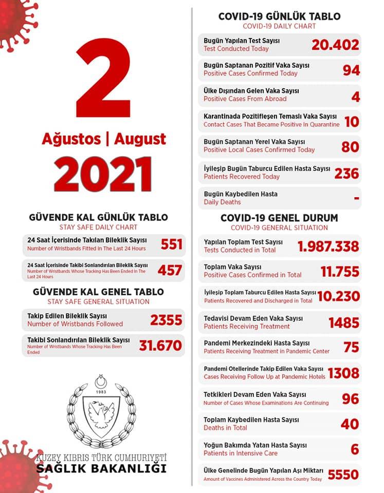 2 августа 2021 в ТРСК 94 инфицированных, 236 выписаны