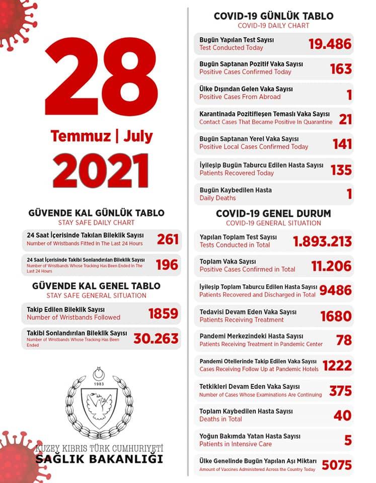 28 июля 2021 в ТРСК 163 инфицированных, 135 выписаны