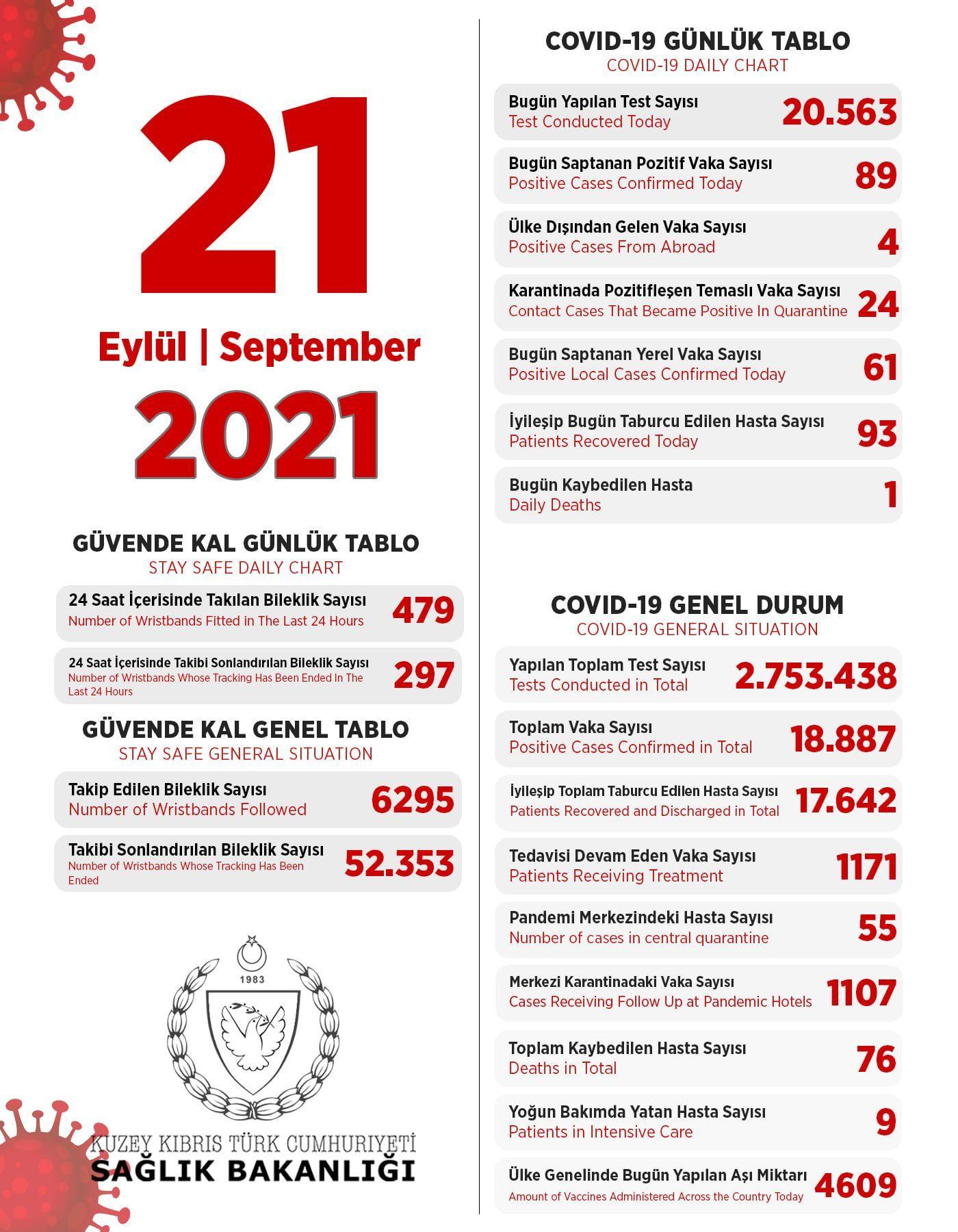 21 сентября 2021 в ТРСК 89 инфицированных, 93 выписаны