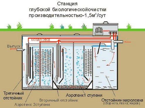 На Северном Кипре построят систему очистки сточных вод