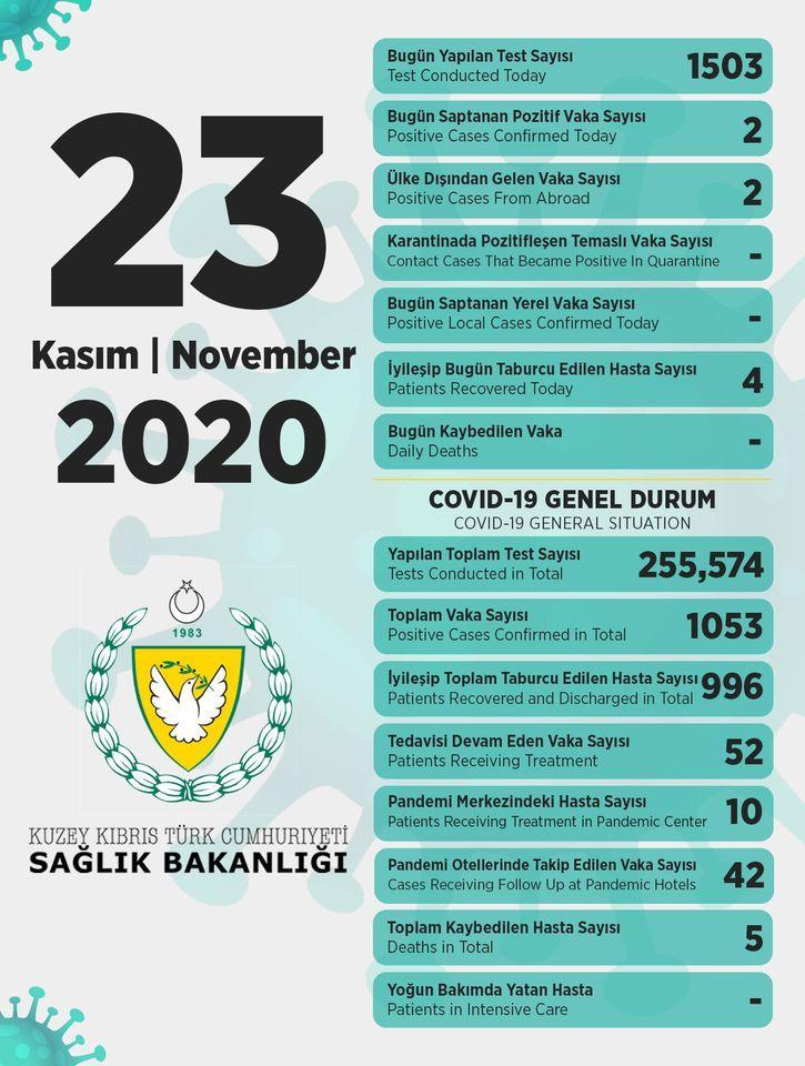 23 ноября в ТРСК 2 инфицированных, 4 выписаны