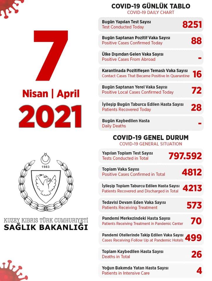 7 апреля 2021 в ТРСК 88 инфицированных, 28 выписаны
