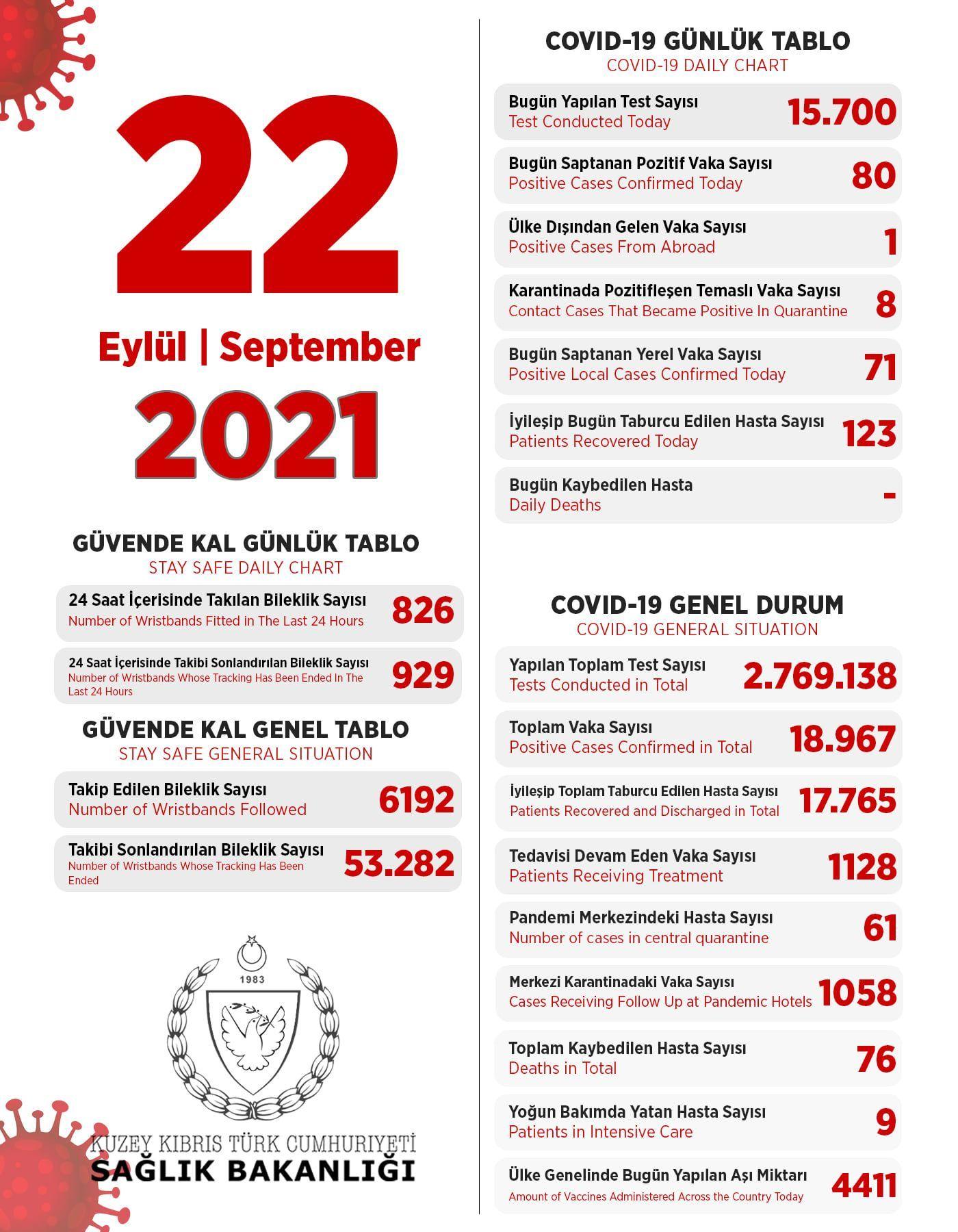 22 сентября 2021 в ТРСК 80 инфицированных, 123 выписаны