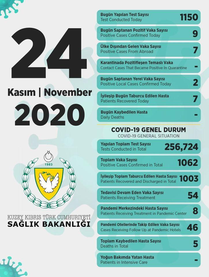 24 ноября в ТРСК 9 инфицированных, 7 выписаны
