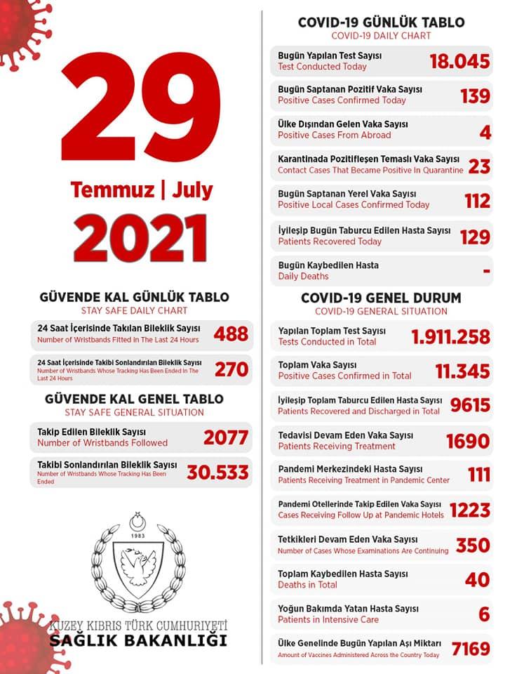 29 июля 2021 в ТРСК 139 инфицированных, 129 выписаны