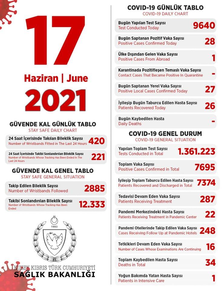 17 июня 2021 в ТРСк 28 инфицированных, 26 выписаны