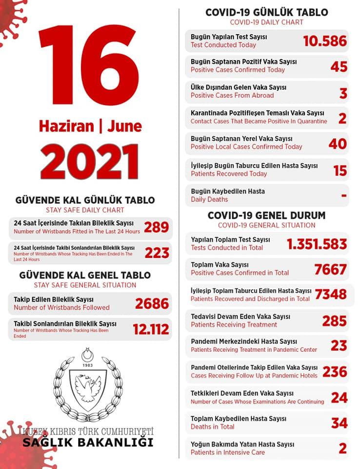 16 июня 2021 в ТРСК 45 инфицированных, 15 выписаны