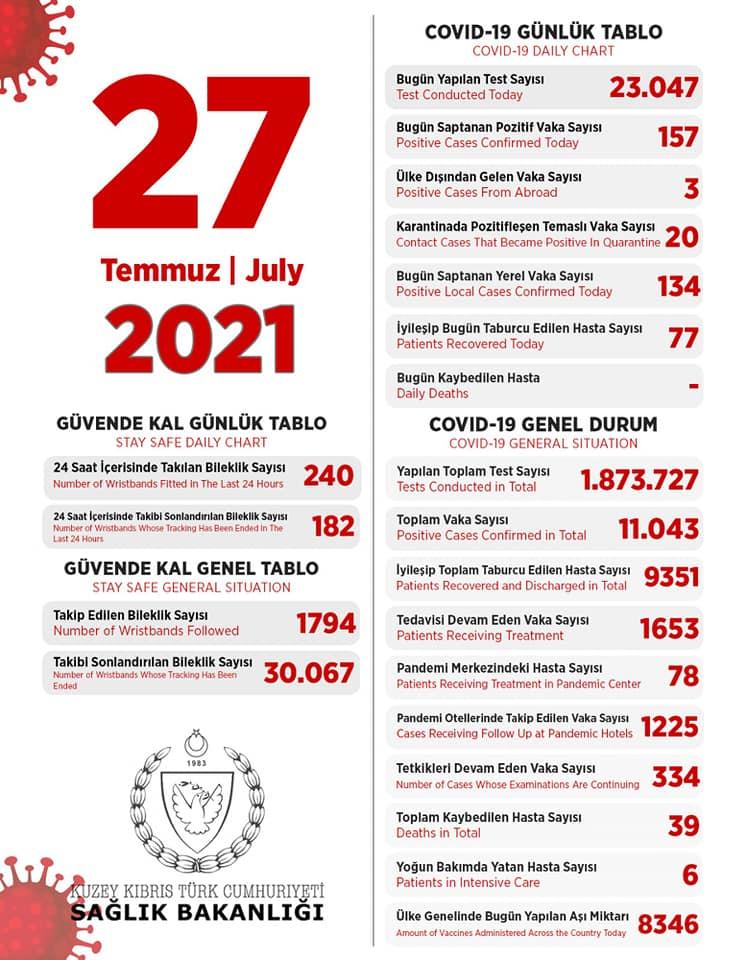 27 июля 2021 в ТРСК 157 инфицированных, 77 выписаны