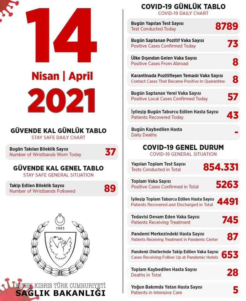 14 апреля 2021 в ТРСК 73 инфицированных, 43 выписаны