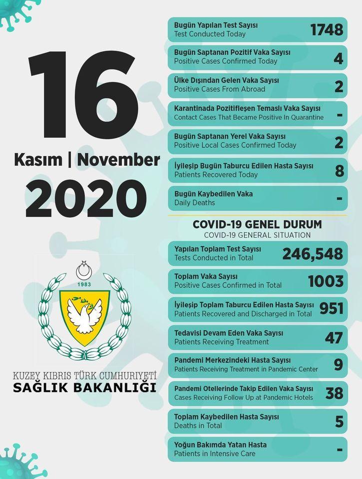 16 ноября в ТРСК 4 инфицированных, 8 выписаны