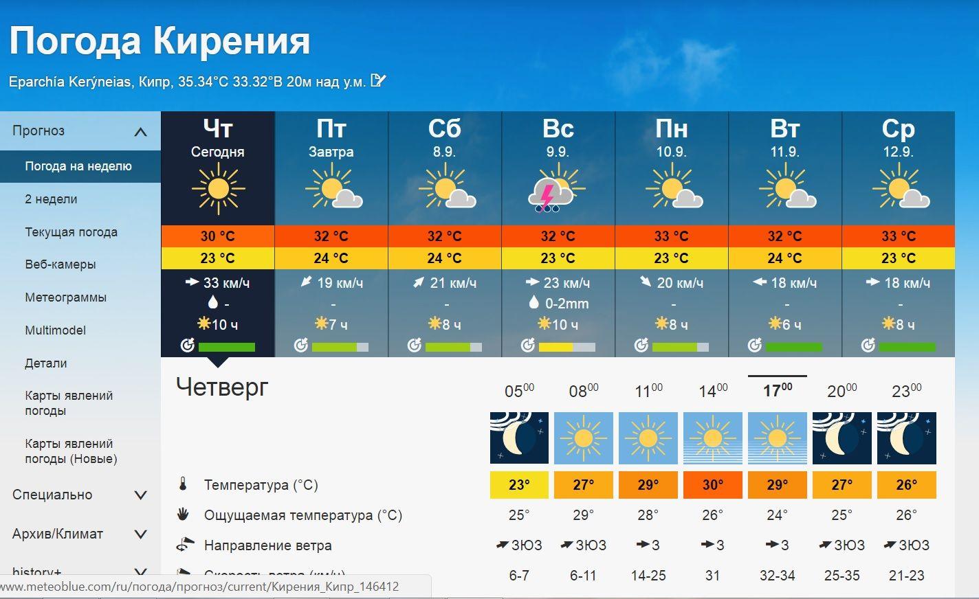 На Кипре обещают дождь