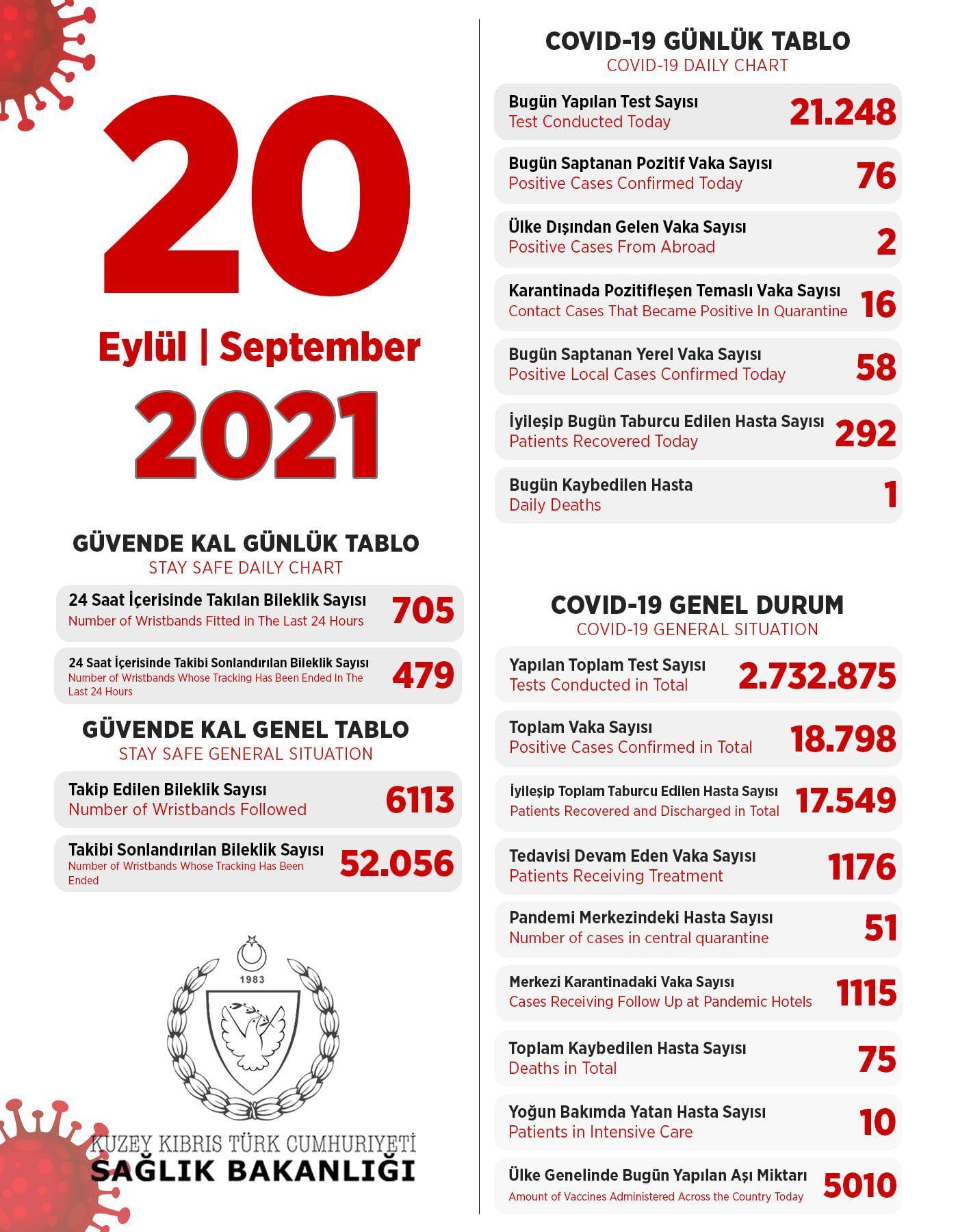 20 сентября 2021 в ТРСК 76 инфицированных, 292 выписаны